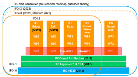 IFC 4.3 Infrastructure Extension Newspost (C) BSI